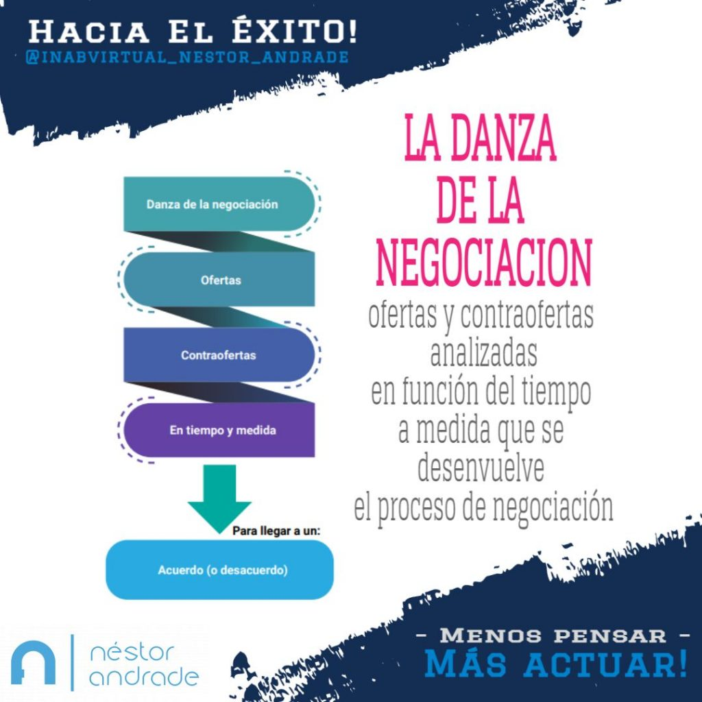 Danza de la Negociacion Inabvirtual Nestor Andrade Broker